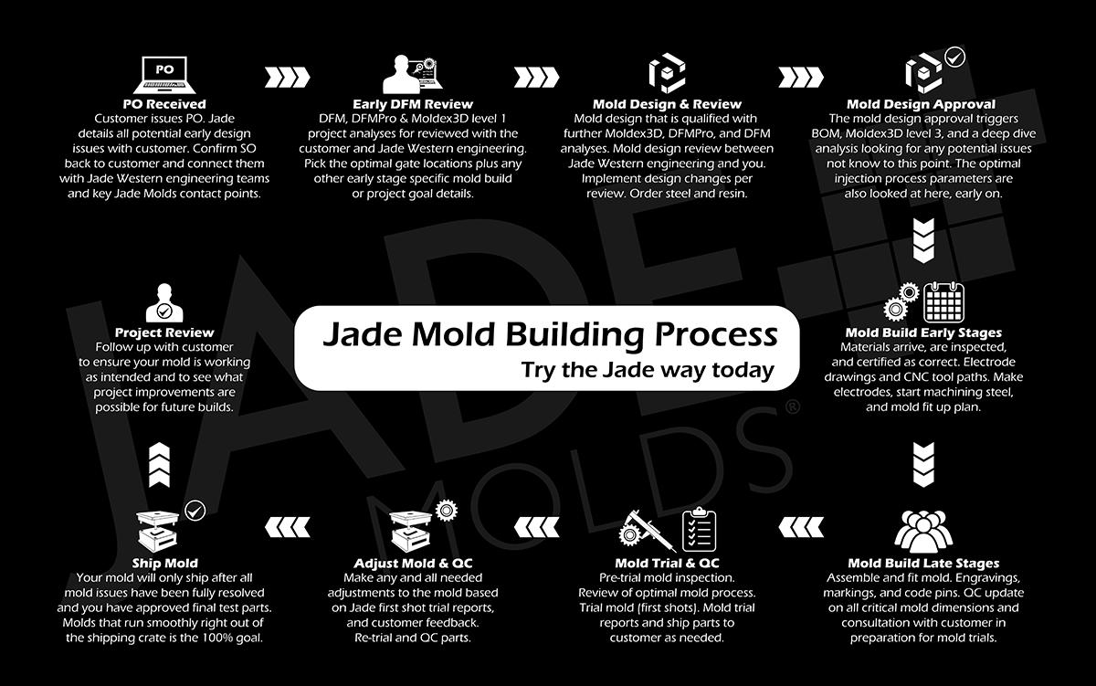 Jade Mold Building Process